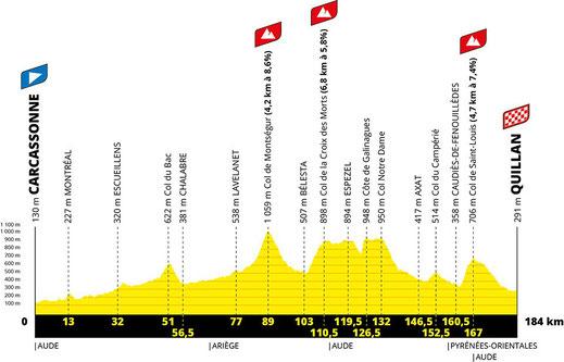 Le Tour de France 2021 - étape 14 - Carcassonne Quillan