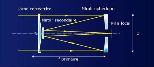 Avec quel instrument observer site de vannesastronomie for Miroir hyperbolique
