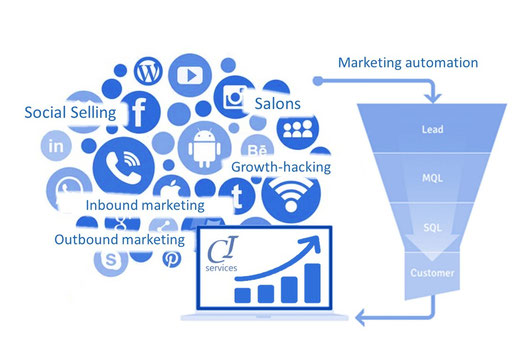 le marketing digital rassemble l inbound marketing, l'outbound marketing, social selling, growth hacker, marketing automation