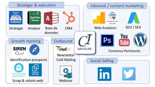 pour réussir sa prospection, il faut maitriser l inbound et content marketing, le growth hacking, outbound marketing et le social selling