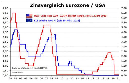 Zinsen in Europa bald negativ?