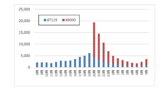 図5 #8000と#7119における15歳未満の時間帯別相談件数