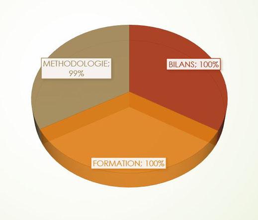 Graphique Taux de satisfaction et adhésion année de référence 2020