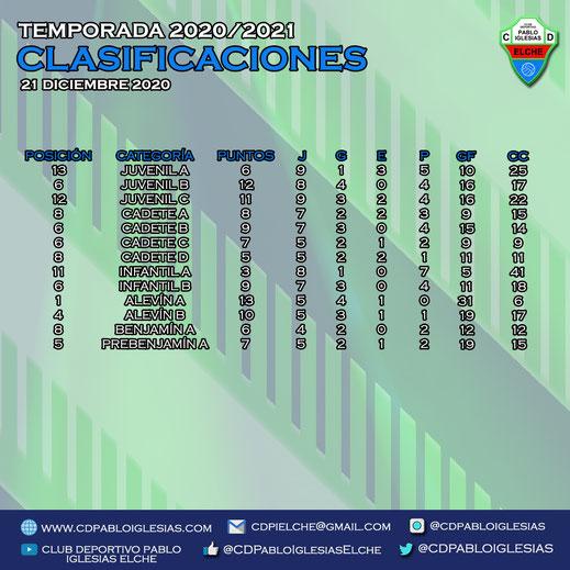 Clasificaciones 21 diciembre C.D. Pablo Iglesias Season 2020/2021