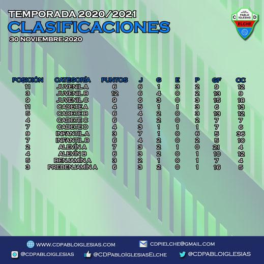 Clasificaciones 30 noviembre C.D. Pablo Iglesias Season 2020/2021