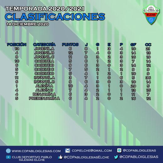 Clasificaciones 14 diciembre C.D. Pablo Iglesias Season 2020/2021