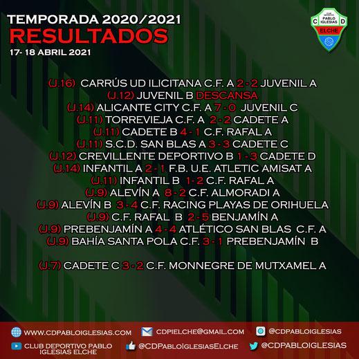 Resultados 17-18 abril 2021 C.D. Pablo Iglesias Season 2020/2021