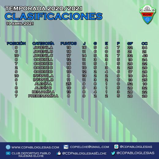 Clasificaciones 19 abril 2021 C.D. Pablo Iglesias Season 2020/2021