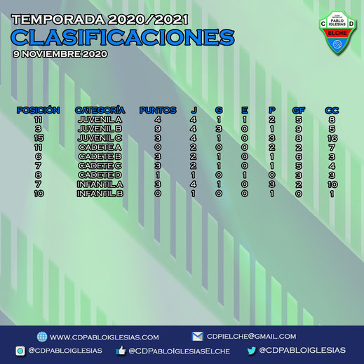Clasificaciones 9 noviembre C.D. Pablo Iglesias Season 2020/2021