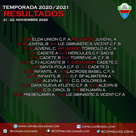 Resultados 21-22 de noviembre 2020 C.D. Pablo Iglesias Season 2020/2021