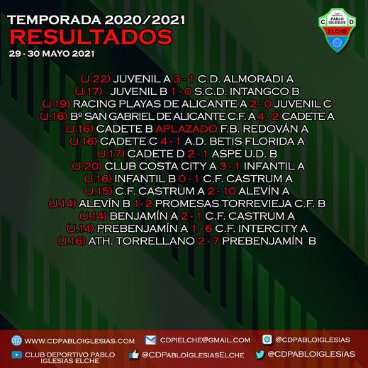 Resultados 29-30 mayo 2021 C.D. Pablo Iglesias Season 2020/2021