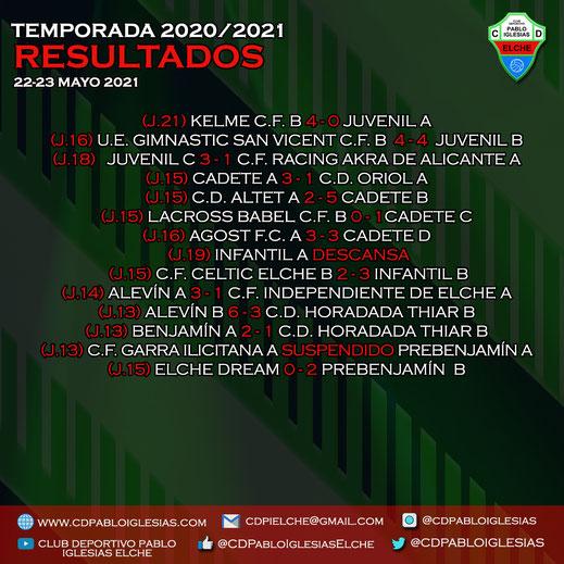 Resultados 22-23 mayo 2021 C.D. Pablo Iglesias Season 2020/2021