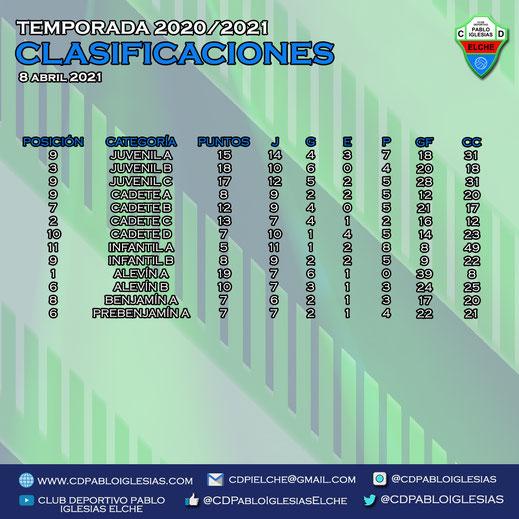 Clasificaciones 8 abril 2021 C.D. Pablo Iglesias Season 2020/2021