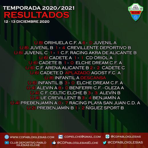Resultados 12-13 de diciembre 2020 C.D. Pablo Iglesias Season 2020/2021