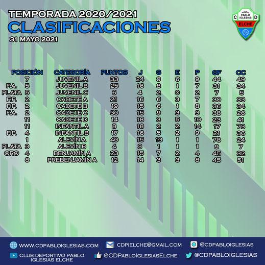 Clasificaciones 31 mayo 2021 C.D. Pablo Iglesias Season 2020/2021