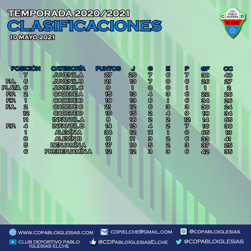 Clasificaciones 10 mayo 2021 C.D. Pablo Iglesias Season 2020/2021
