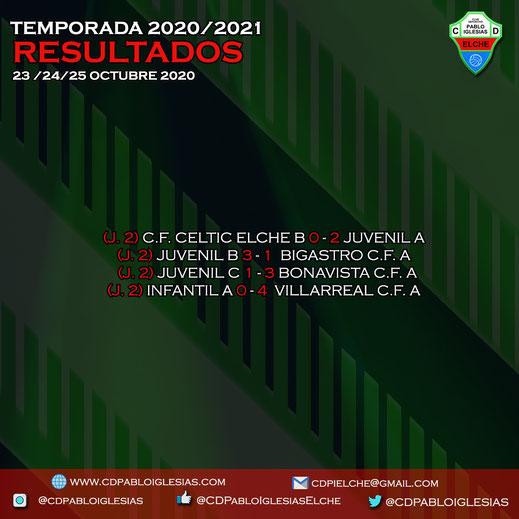 Resultados 23, 24 y 25 de octubre C.D. Pablo Iglesias Season 2020/2021
