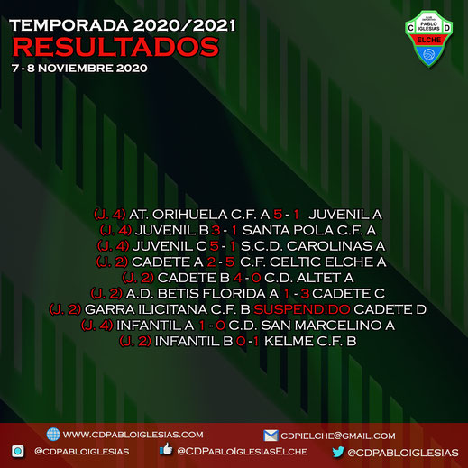 Resultados 7-8 de noviembre 2020 C.D. Pablo Iglesias Season 2020/2021