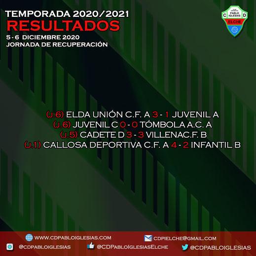 Resultados 5-6 de diciembre 2020 C.D. Pablo Iglesias Season 2020/2021