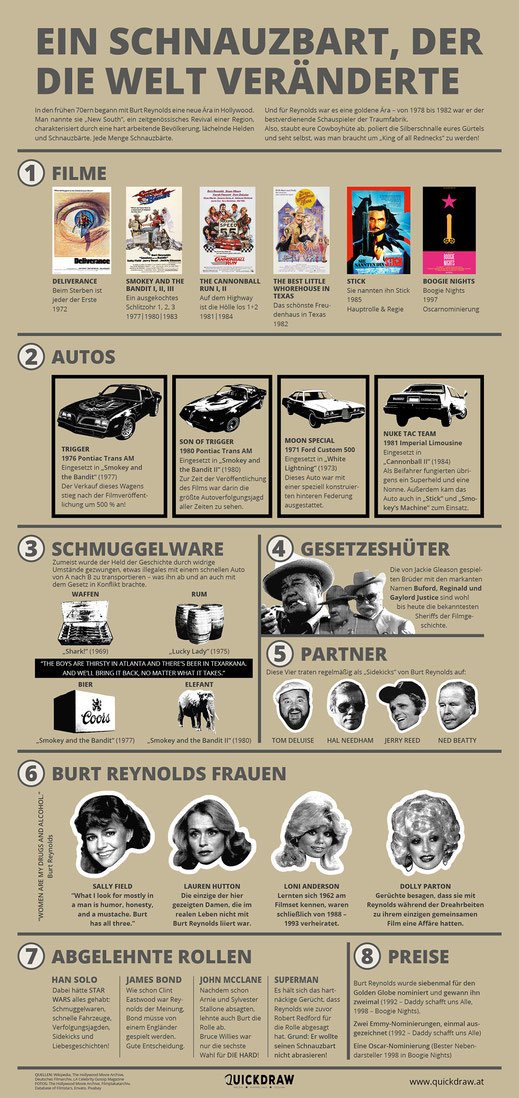 Burt Reynolds Infografik Poster Kostenlos bestellen