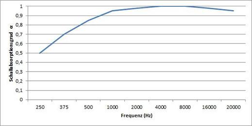 Der Schallabsorptionsgrad beträgt 0,5 bei 250Hz und steigt dann bis auf 1,0 bei 2.000Hz.