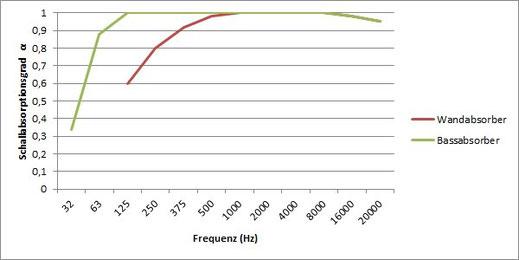 Der Schallabsorptionsgrad der Wandabsorber beträgt 0,6 bei 125 Hz und steigt bis auf 1,0 bei 1.000 Hz während die Bassabsorber bereits bei 125 Hz einen Wert von 1,0 erreichen.