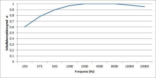 Der Schallabsorptionsgrad beträgt 0,6 bei 250Hz und steigt dann bis auf 1,0 bei 1.500Hz.