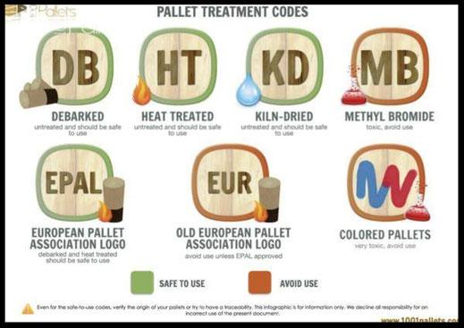 codes des traitements palettes bois