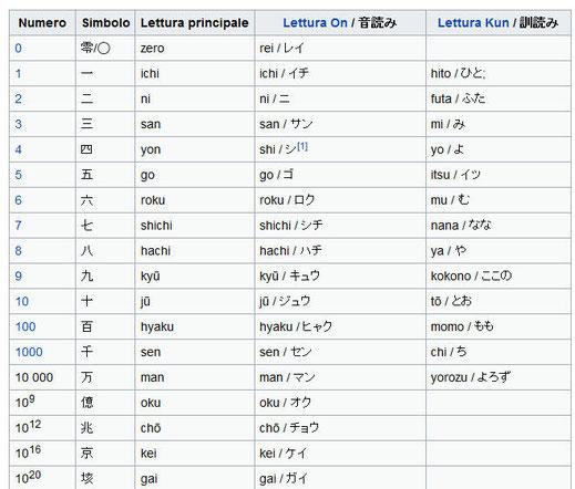 I Numeri in Giapponese