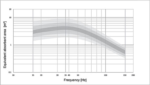 Äquivalente Absorptionsfläche eines AVAA in Abhängigkeit von der Frequenz. Der AVAA hat eine Oberfläche von 0,2 m2, sodass eine äquivalente Absorptionsfläche von 4 m2 20-mal effektiver ist als ein perfekter Absorber der Größe des Geräts!