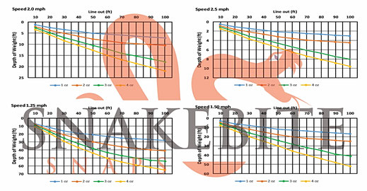 dive chart measurements of snake bite snap weights