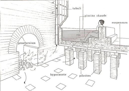 Hypocauste romain