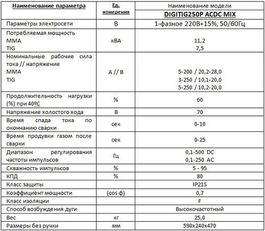 Характеристики Welding dragon DigiTIG 250P ACDC-MIX