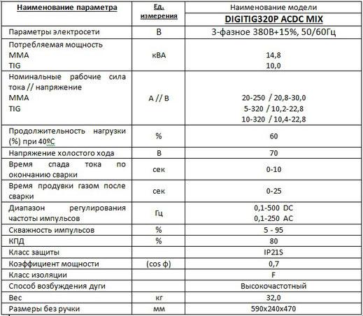 Характеристики Welding dragon DigiTIG 320P ACDC-MIX