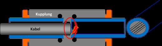 Bei einem veränderten Querschnitt, kann ein Kabel beim Einblasen an der Schnittkante des Mikrorohrs hängen bleiben. Durch einen runden Querschnitt wird vermieden, dass ein Kabel beim Einblasen an der Schnittkante hängen bleibt.