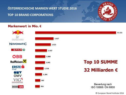 Österreichische Markenwert Studie 2016, European Brand Institute