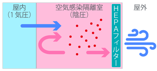 陰圧感染隔離室(空気感染隔離室)