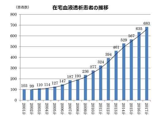 日本透析医学会『わが国の慢性透析療法の現況』より作成