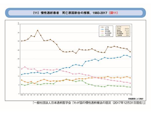 「わが国の慢性透析療法の現況(慢性透析患者 死亡原因割合の推移 1983-2017)」