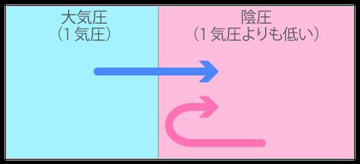 陰圧状態のイメージ