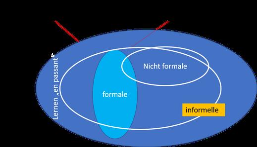 Wie erkenne ich mein informell erworbenes Wissen und Können?