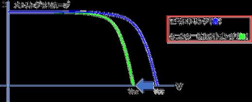 クラスタ断線が起きたIVカーブ1