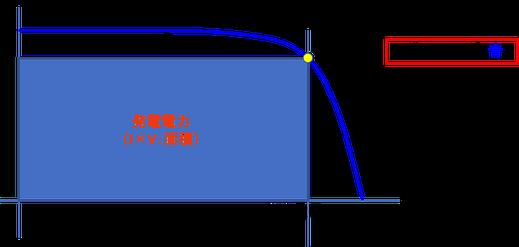 IVカーブで表す、パワコンのMPPT制御