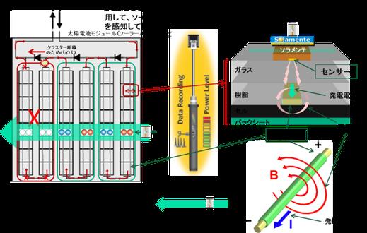 パネル上の電極に流れる直流から発生する磁界をパネル表面から検知することにより、発電の有無を調べます。