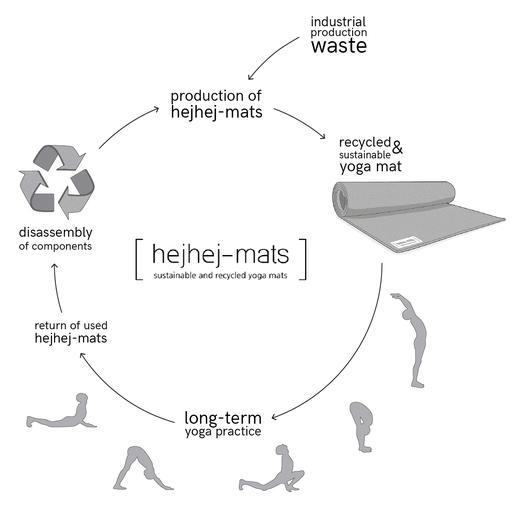 geschlossener Produktkreislauf hejhej-mats