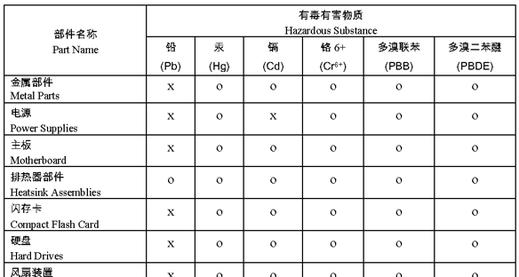 RoHS Chine exemple de tableau