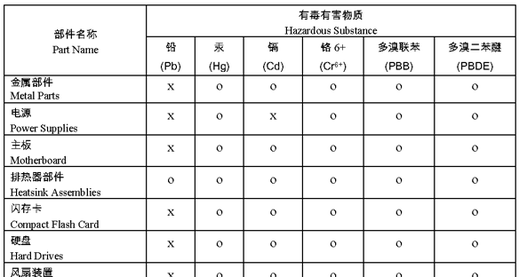 China RoHS table example