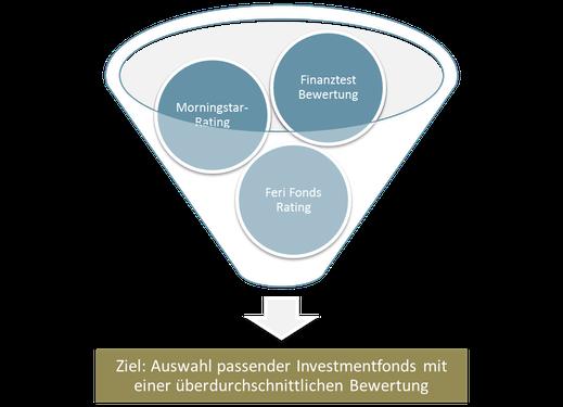 Infografik: Investmentfonds-Auswahl