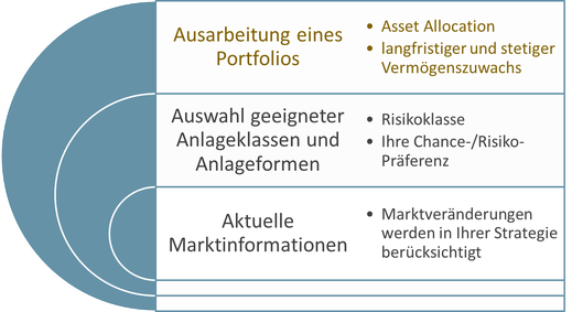Infografik: Asset Allocation
