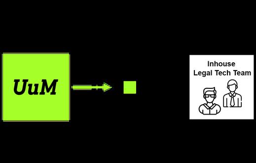 Next Level Law Firm | Unterschied & Macher